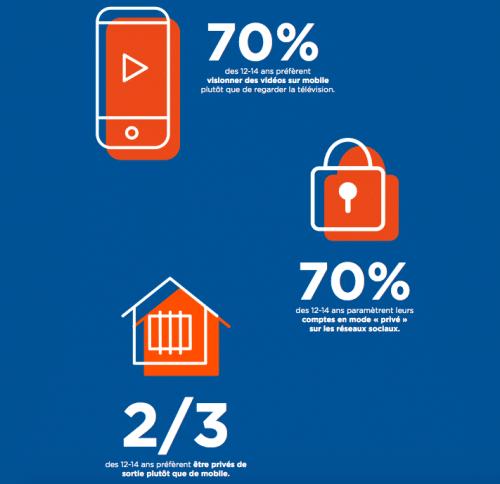 L'usage du smartphones chez les pré-ados de 12 à 14 ans.