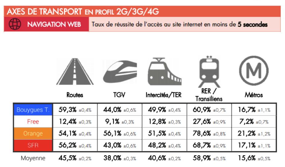 Couverture 3G/4G des opérateurs dans les transports