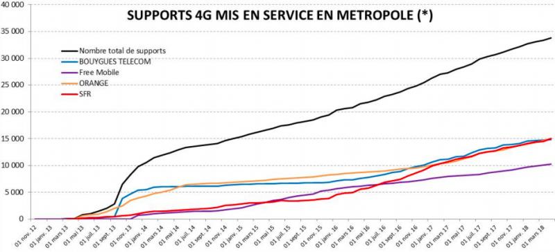 Le déploiement des antennes 4G en France selon l'ANFR.