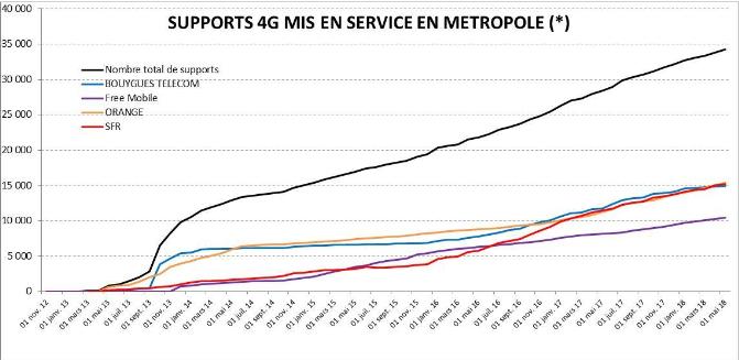 La progression des antennes 4G mises en service selon l' ANFR.