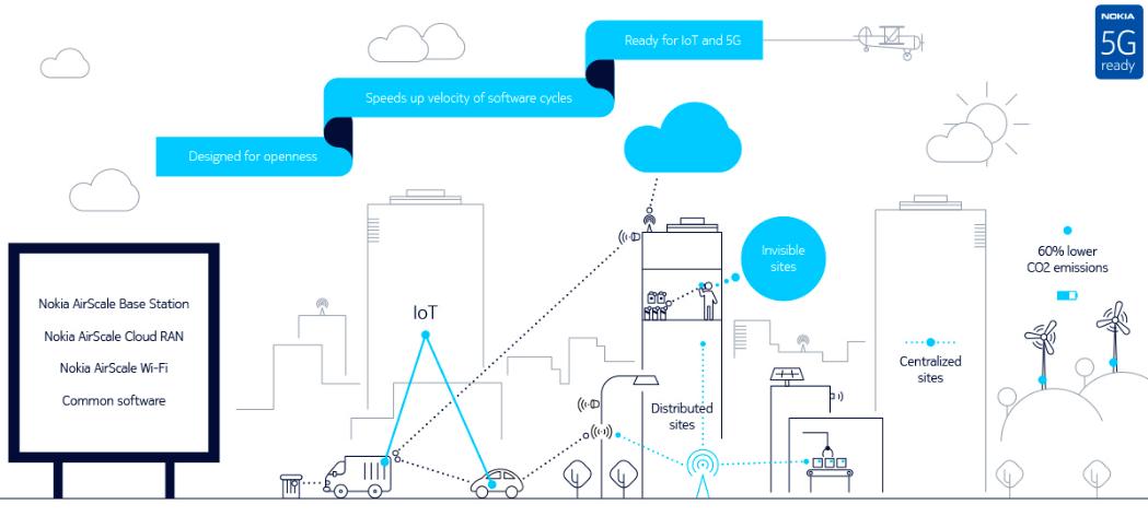 le système AirScale de Nokia pour développer la 5G.