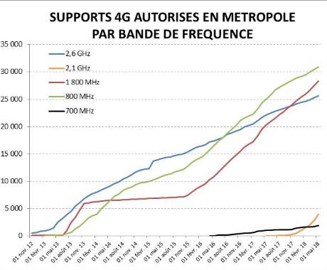 Les fréquences 4G de l'ANFR.