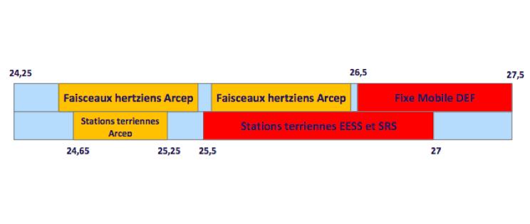 La bande de fréquences 26GHz pour la 5G d'après l'Arcep