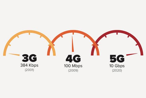 Débit plus grand grâce à 5G.