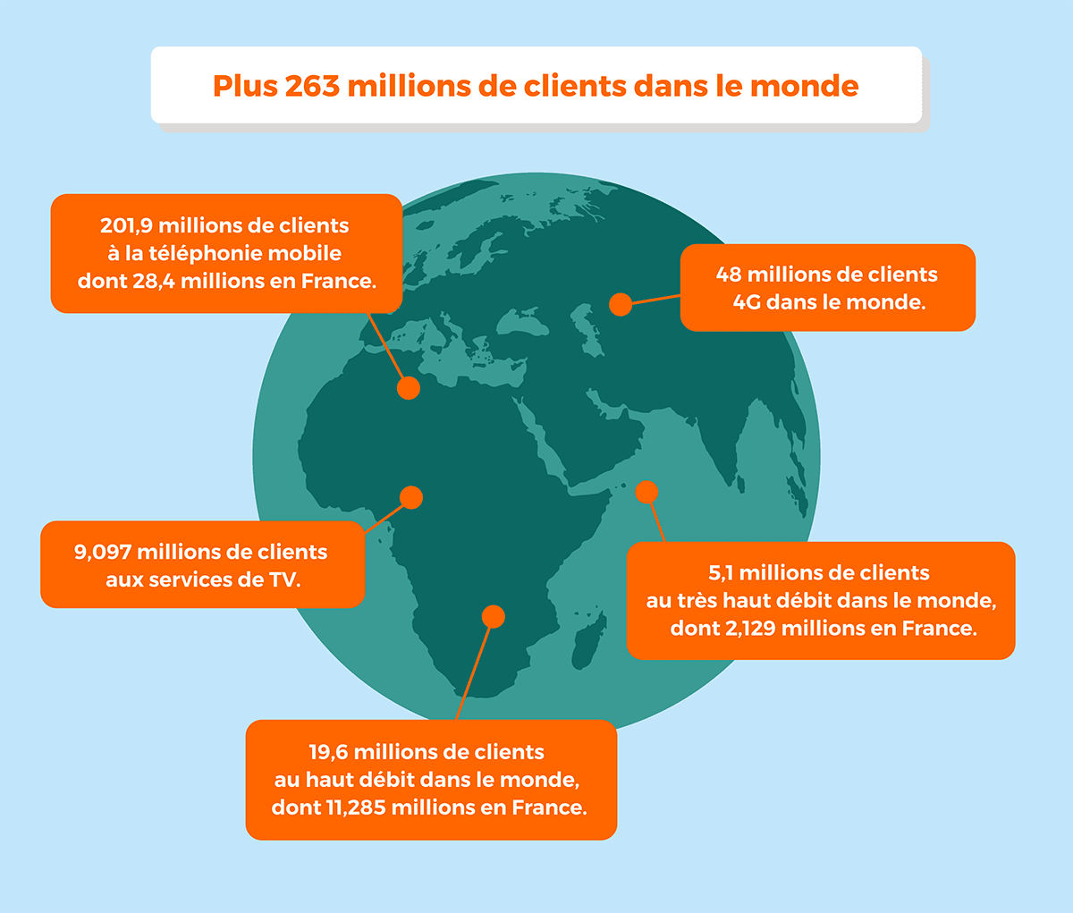 Clients Orange