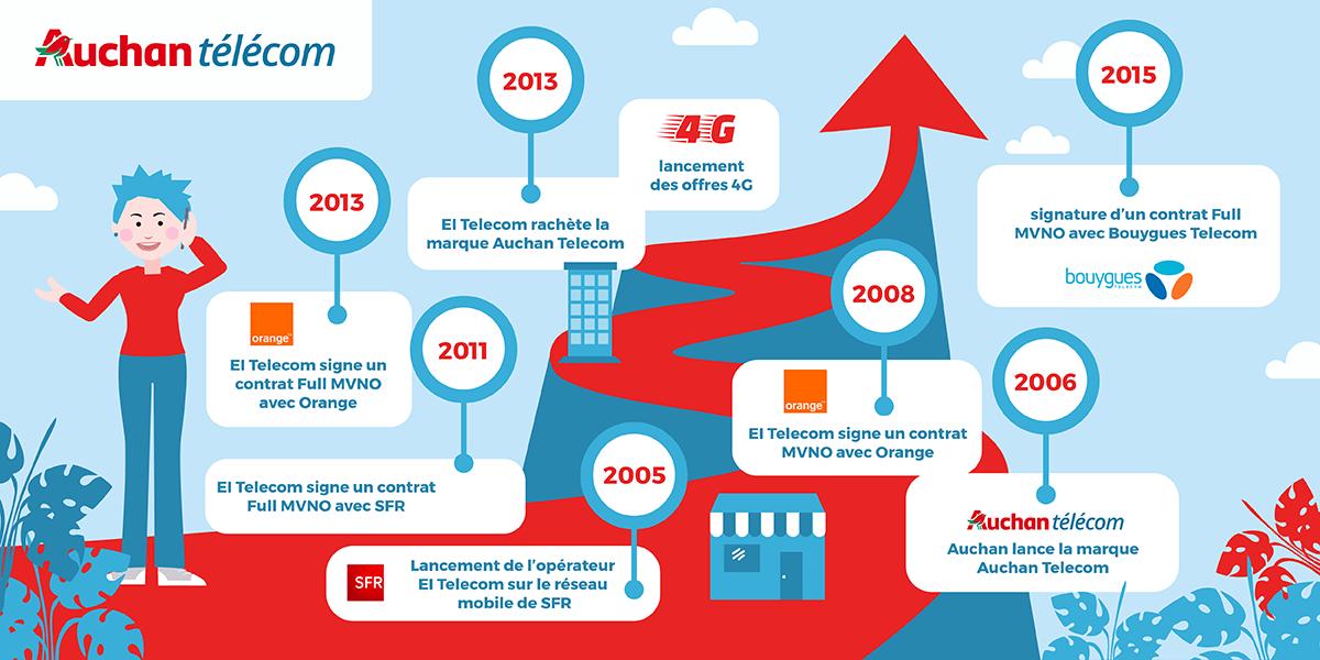 Historique Auchan Telecom
