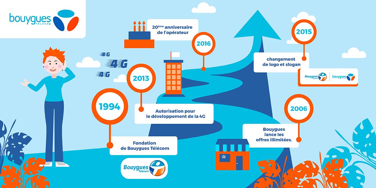 Historique Bouygues Télécom