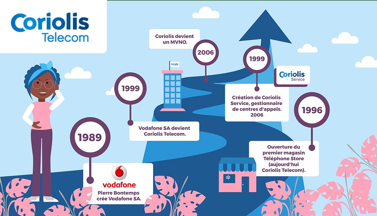 Histoire Coriolis Télécom