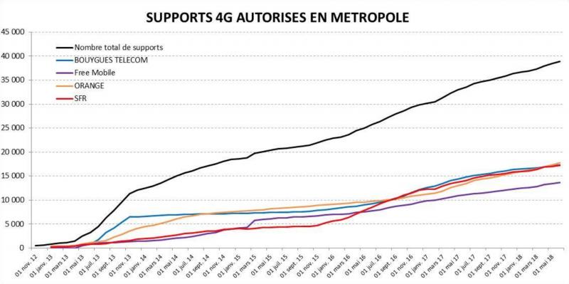 Ce graphique montre SFR, Bouygues Telecom et Orange en tête devant Free Mobile pour la 4G.