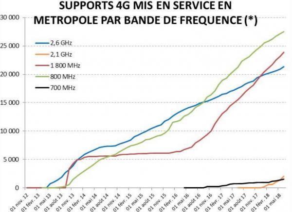 Le déploiement de la 4G continue en France, sur les anciennes et le nouvelles bandes de fréquences.