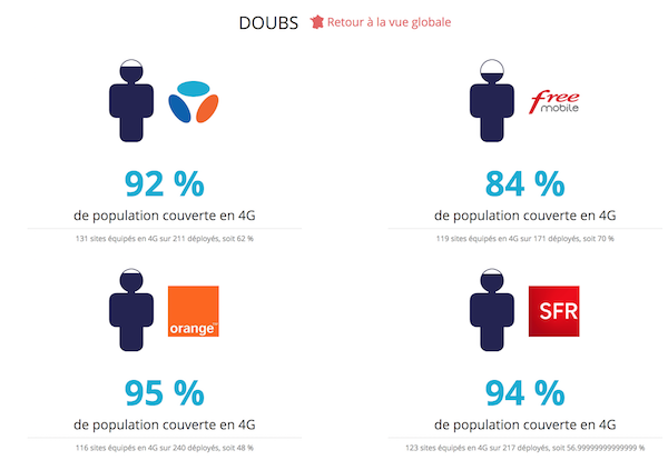 Statistique couverture 4G Doubs