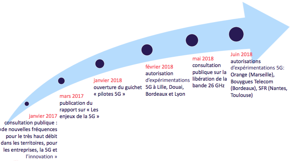 Depuis 2017, l'Arcep et les opérateurs français testent la 5G.