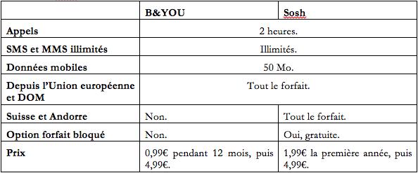 B&You contre Sosh.