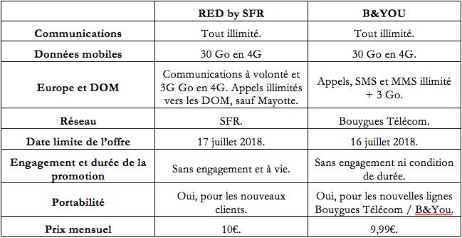 Comparaison de RED by SFR et de B&YOU.