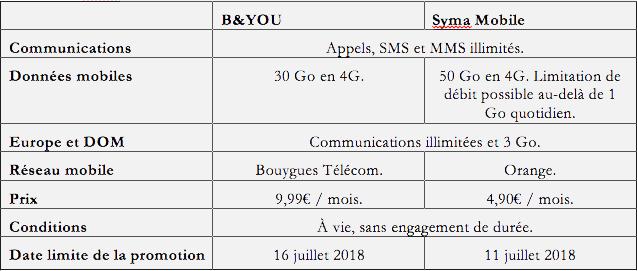 Syma Mobile VS Byou.