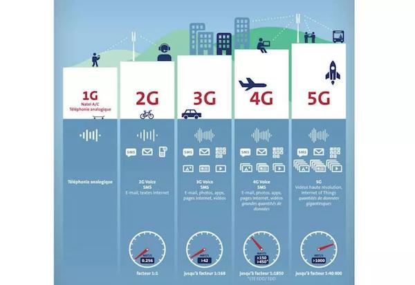 Débit amélioré avec 5G mais aussi Internet des objets
