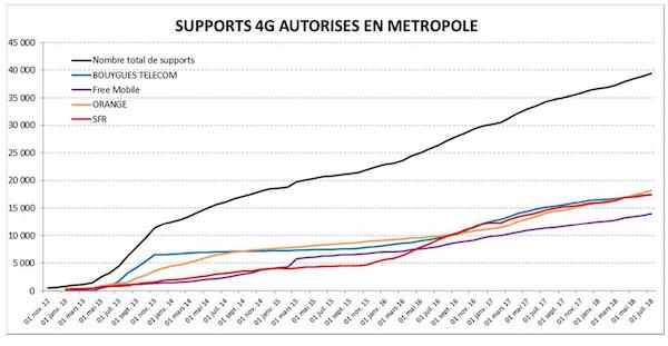 autorisation support 4G croissance par opérateur