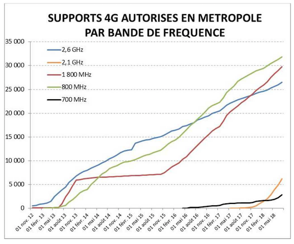 autorisation supports 4G France par bande de fréquence