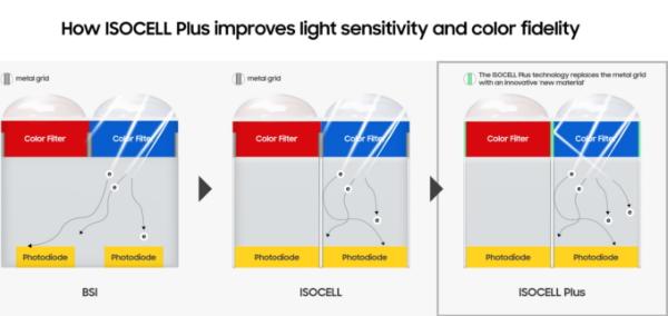 ISOCELL Plus nouvelle technologie Samsung pour améliorer qualité photo