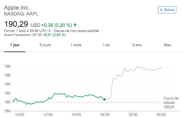 Apple action en hausse grâce à bons résultats