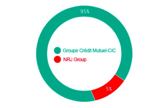 Qui sont les opérateurs CIC Mobile et Crédit Mutuel Mobile ?