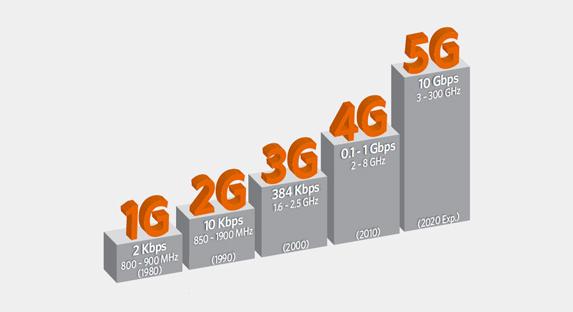 La 5G est le réseau du futur.