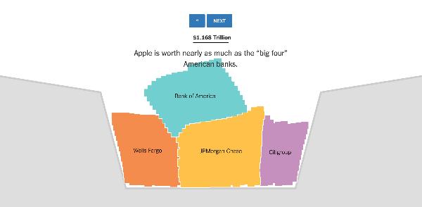 Apple pèse autant que 4 banque américaines