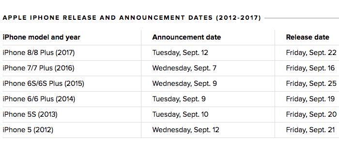 les dates des anciennes keynotes Apple