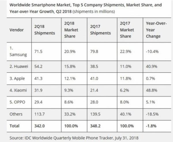 résultat vente smartphone IDC Apple troisième position.