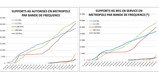 Evolution autorisation et mise en service support 4G ANFR.