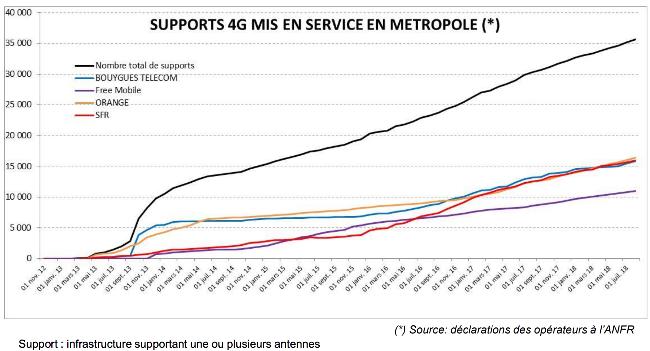 Nombre de supports 4G mis en service par opérateur