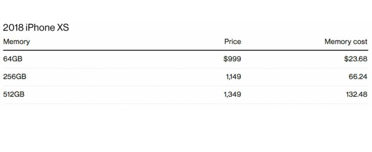 coût mémoire Apple iPhone.