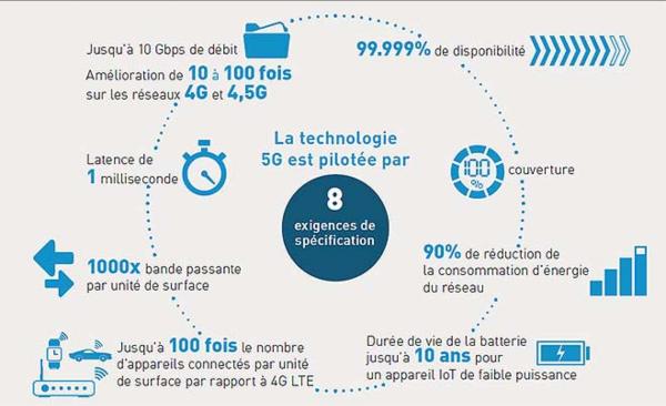 5G révolution bien plus que augmentation débits.