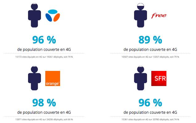 couverture réseau 4G France zones blanches