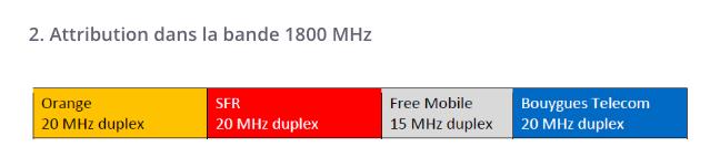 La fréquence 1 800 MHz.