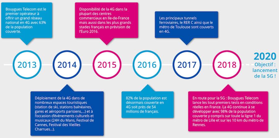 L'évolution du réseau mobile Bouygues.