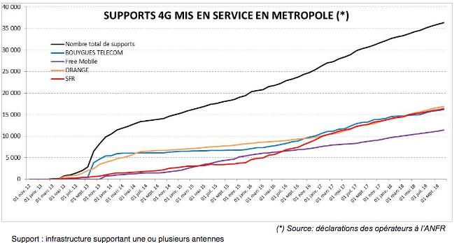 mises en service supports 4G France par opérateur.