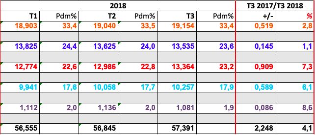 Les parts de marché et nombre d'abonnés des opérateurs