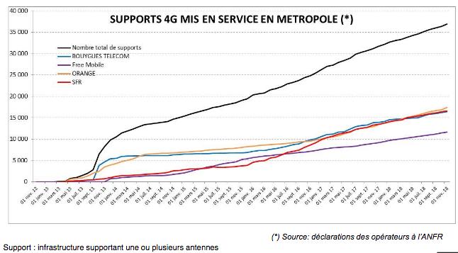 Déploiement 4G par opérateur en France.