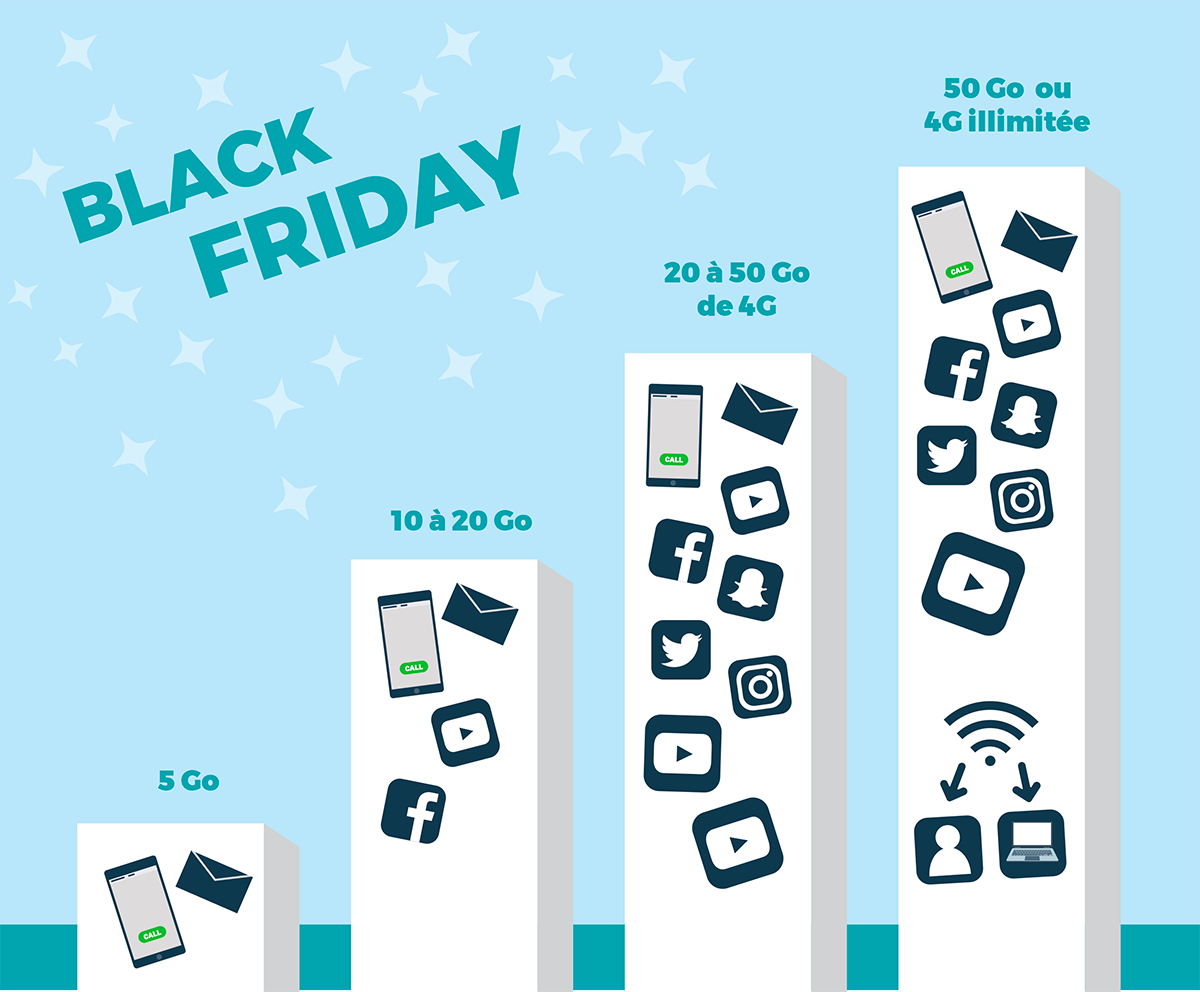 Forfaits mobiles 4G Black Friday