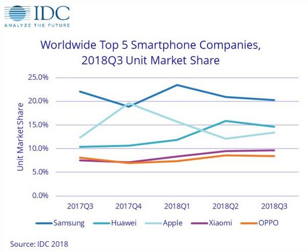 Vente smartphones par constructeurs trimestre IDC.