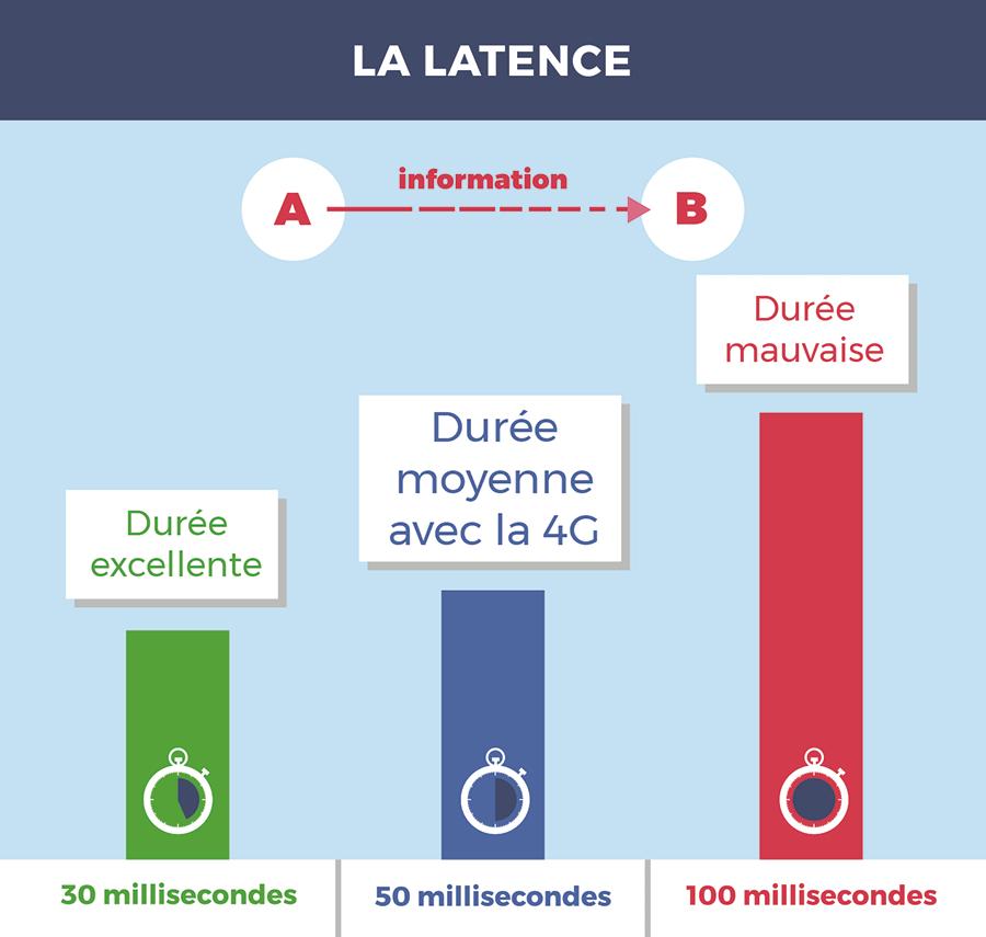 Latence 4G