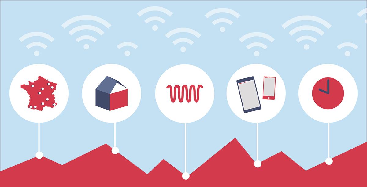 Influence sur la qualité de la 4G