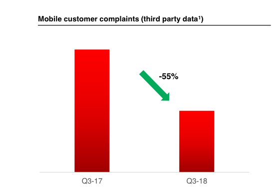 Les clients se plaignent moins d'Altice Europe et SFR.