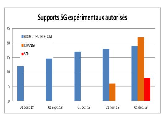 De nouveaux sites autorisés pour la 5G selon l'ANFR au mois de novembre 2018.