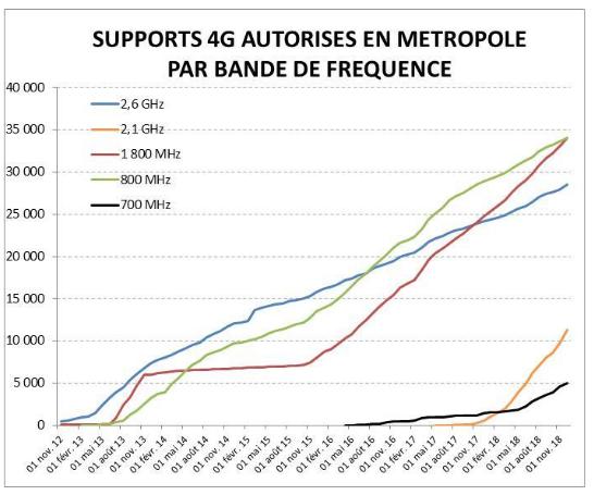 Le rapport de décembre de l'ANFR pour les bandes diffusant la 4G.