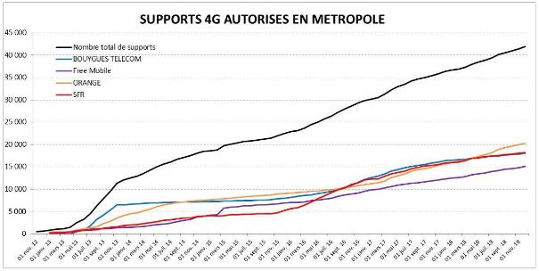 Bouygues, SFR, Orange : quel opérateur couvre le plus de 4G en France selon l'ANFR ?