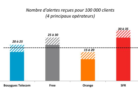 L'Arcep alertée au sujet de SFR, Bouygues Orange et Free.