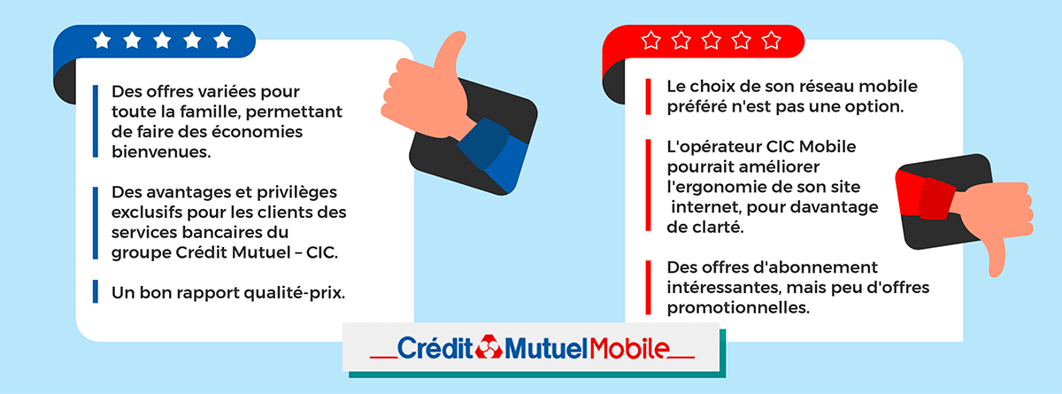 Avis sur les offres Crédit Mutuel Mobile