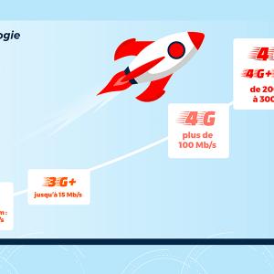 Débit 3G/4G illimité